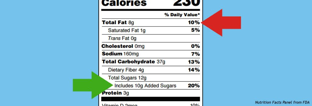 "Updated Nutrition Facts Panel makes significant progress with ""added sugars,"" but there is room for improvement"