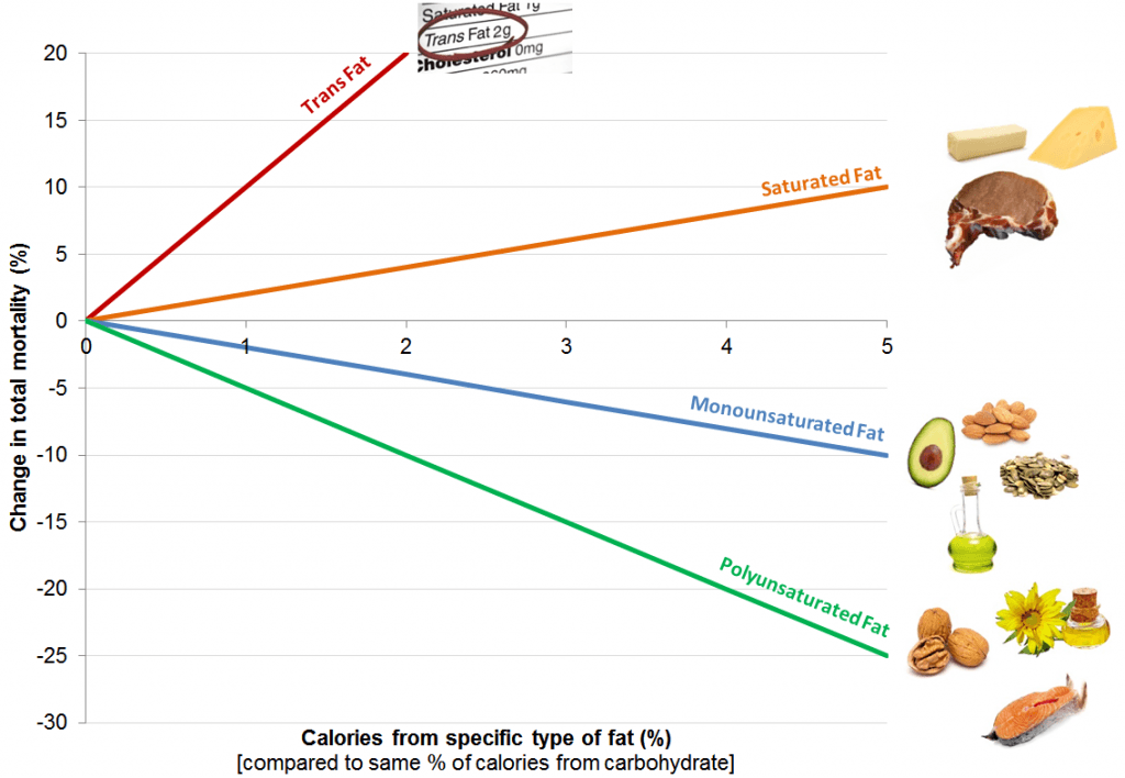 Graph depicting change in mortality based on percentage of calories from saturated fat.