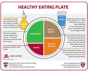 Harvard Healthy Eating Plate