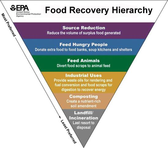 Food Recovery Hierarchy graphic by the U.S. Environmental Protection Agency