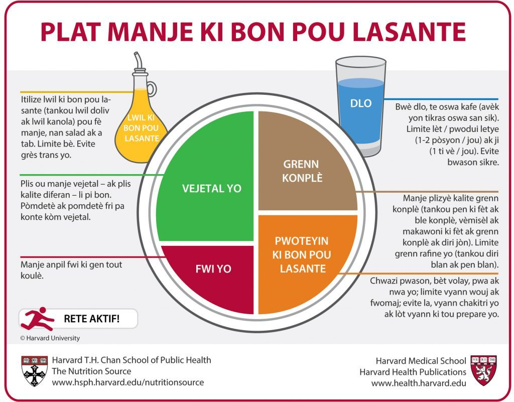Haitian Creole Healthy Eating Plate translation