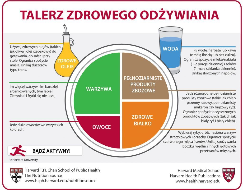 Polish Healthy Eating Plate translation