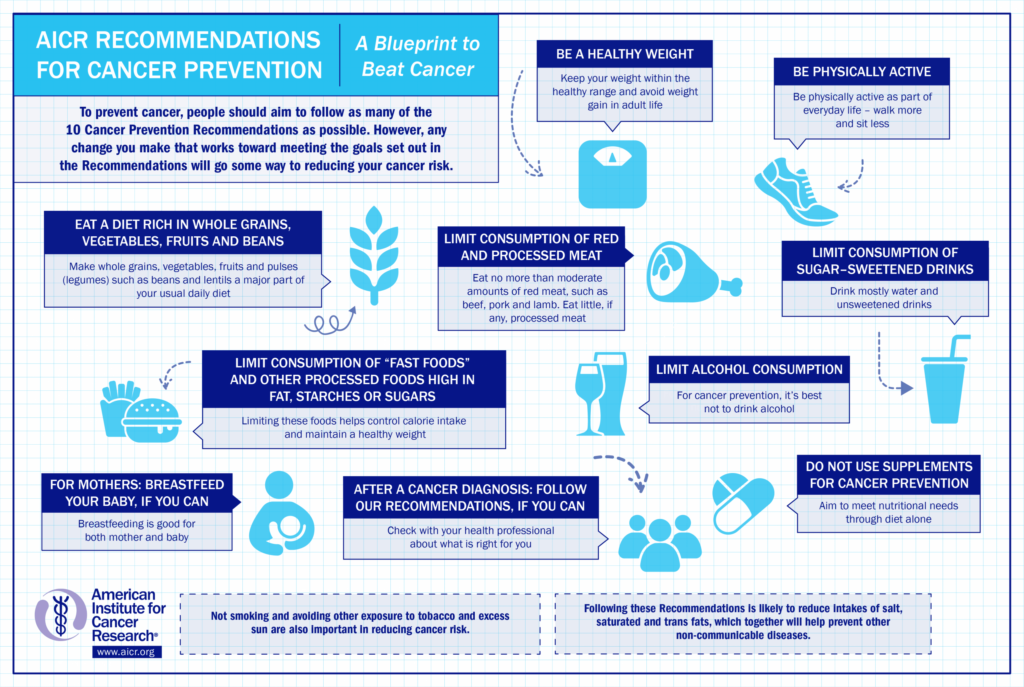 Infographic depicting AICR/WCRF Recommendations for cancer prevention
