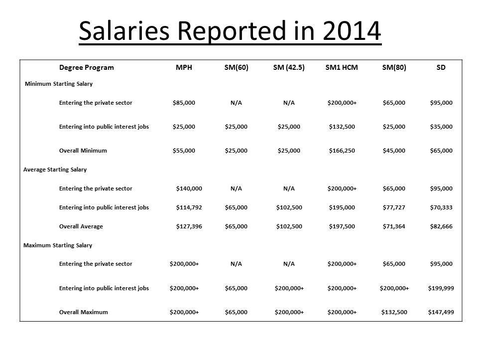 Salaries Reported in 2014