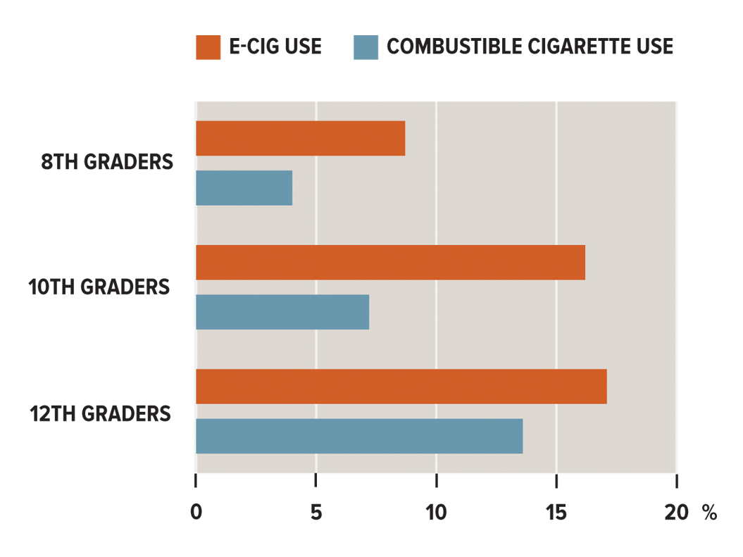 The E-Cig Quandary | Harvard Public Health Magazine | Harvard T H