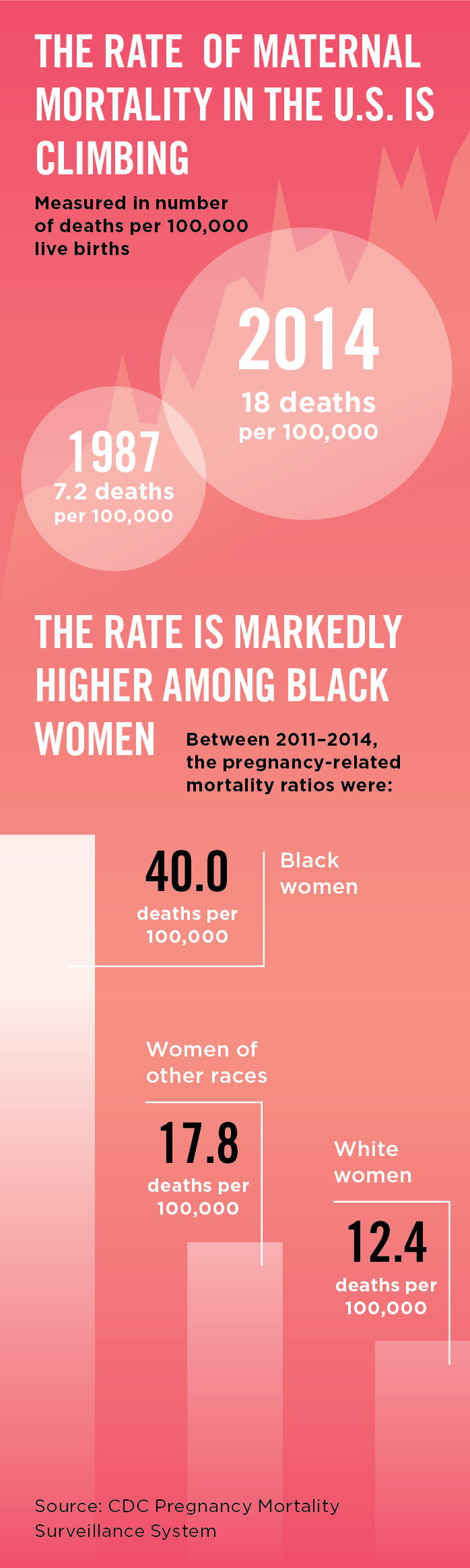 The Rate of Maternal Mortality in the U.S is Climbing