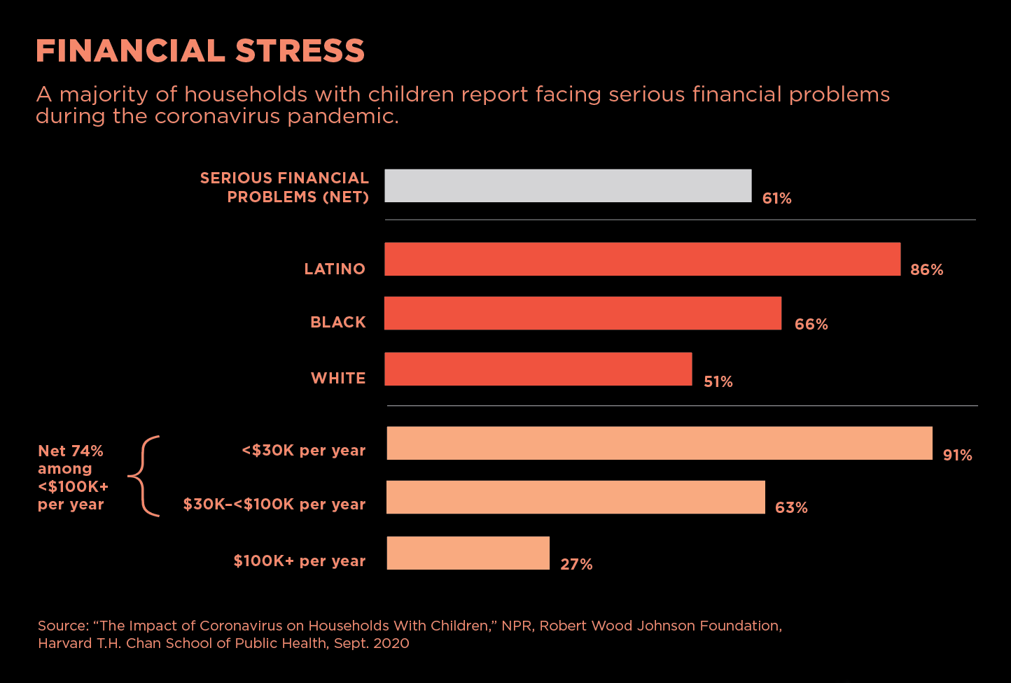 Financial Stress: A majority (61%) of households with children report facing serious financial problems during the pandemic. This percentage is markedly higher for Latinos (86%) and Blacks (66%); and higher for lower income households: 91% for those earning under $30k per year, while stress was reported by only 27% of households earning more than $100k per year.