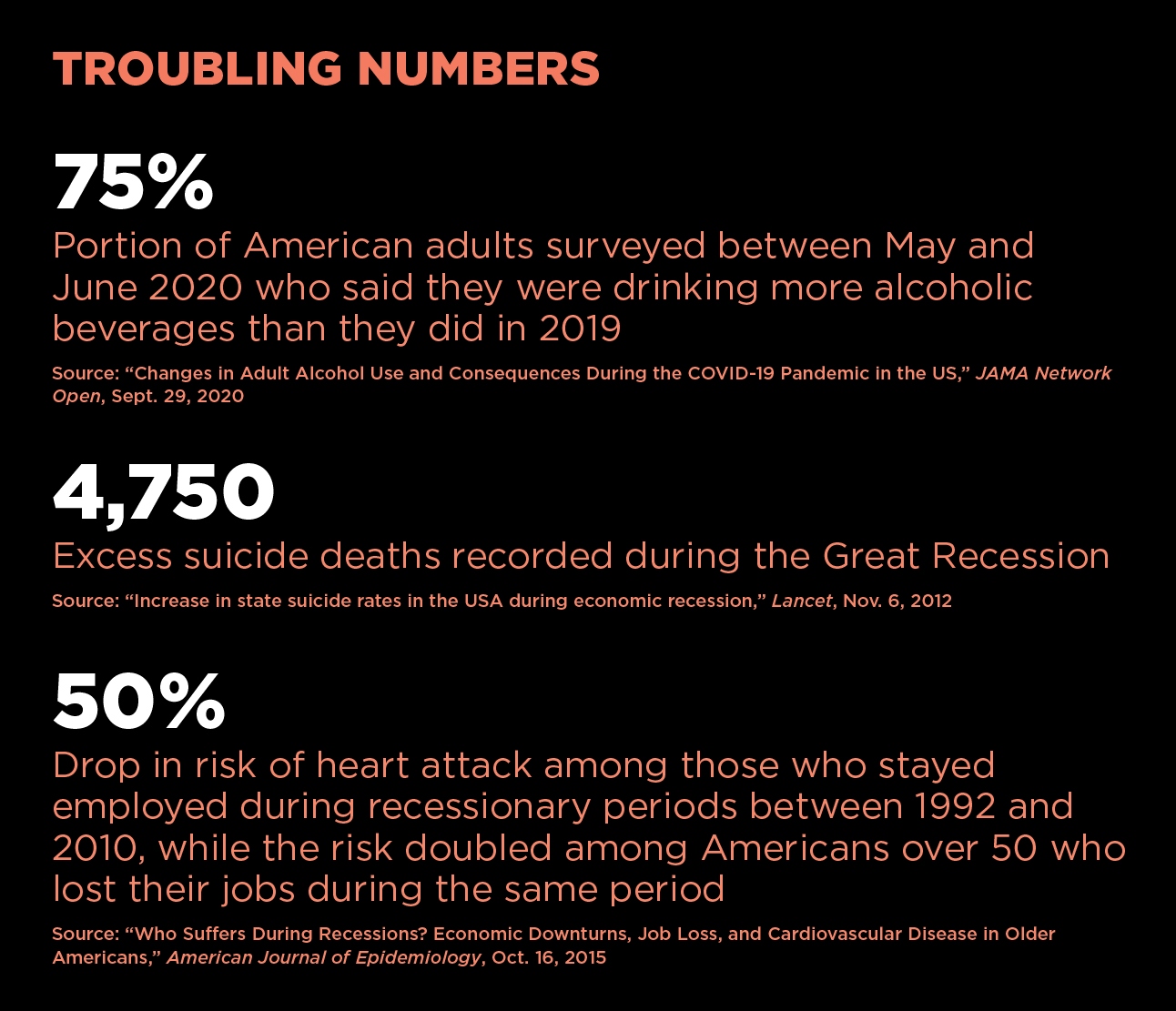 Troubling Numbers: 75 percent of American adults surveyed between May and June 2020 said they were drinking more alcoholic beverages than they did in 2019. In 2012 there were 4,750 excess suicide deaths recorded. For those who stayed employed during the recession, there was a 50% drop in the risk of heart attack.