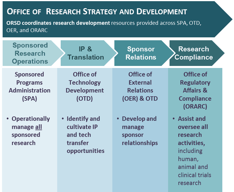 ORSD Overview of Research Development Resource Coordination