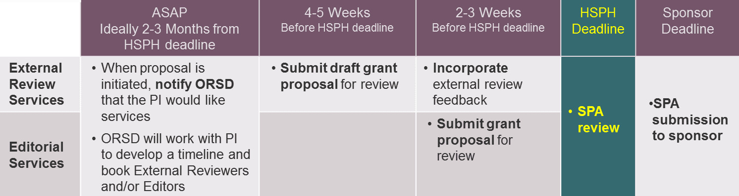 proposal development timelines office of research strategy and