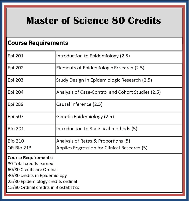 master thesis requirements A master's thesis is a piece of original scholarship written under the direction of a   follow the formatting requirements for theses and dissertations listed on the.