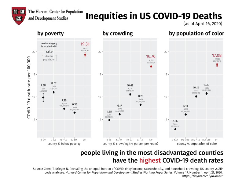 COVID-19 and Health Inequities Study by Jarvis T. Chen and Nancy Krieger