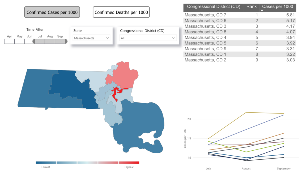 Covid-19 confirmed cases per 1000 in MA from Jul-Sep 2020