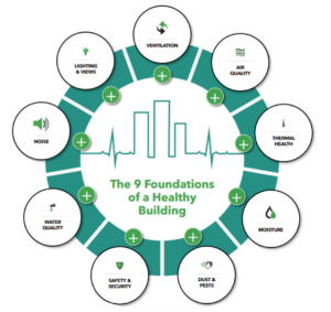 The 9 Foundations of a Healthy Building circle logo