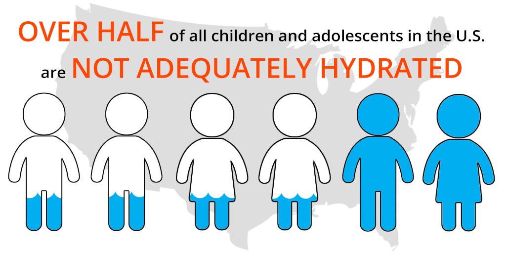 Over half of all children and adolescents in the US are not adequately hydrated - graphic showing 4 out of 6 people as dehydrated