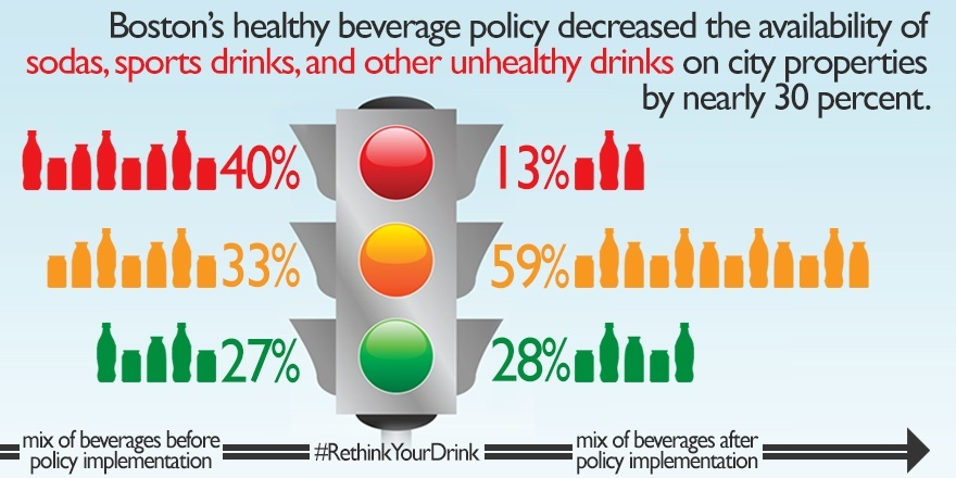 Boston's healthy beverage policy decreased the availability of sodas, sports drinks, and other unhealthy drinks on city properties by nearly 30 percent. Graphic showing Rethink Your Drink stoplight