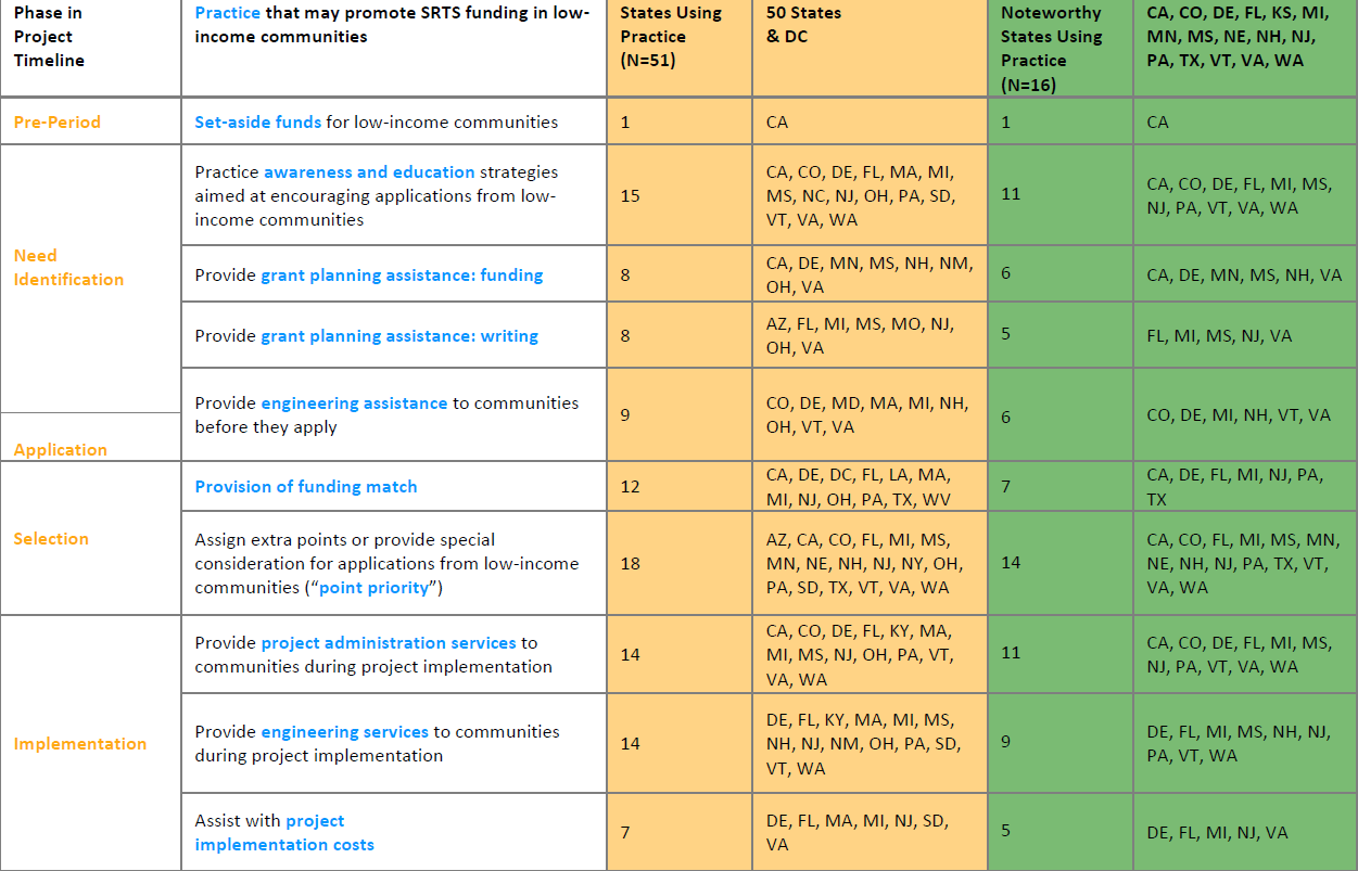 Table showing SRTS practices for equitable funding