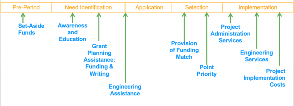 A timeline depicting practices for equitable funding in Safe Routes to School Programs
