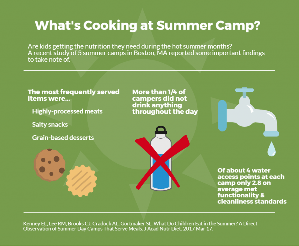 What's cooking at summer camp? Are kids getting the nutrition they need during the hot summer months? A recent study of 5 summer camps in Boston, MA reported some important findings to take note of. The most frequently served items highly-processed meats, salty snacks, and grain-based desserts. More than one quarter of campers did not drink anything throughout the day. Of about 4 water access points at each camp, only 2.8 on average met functionality and cleanliness standards.