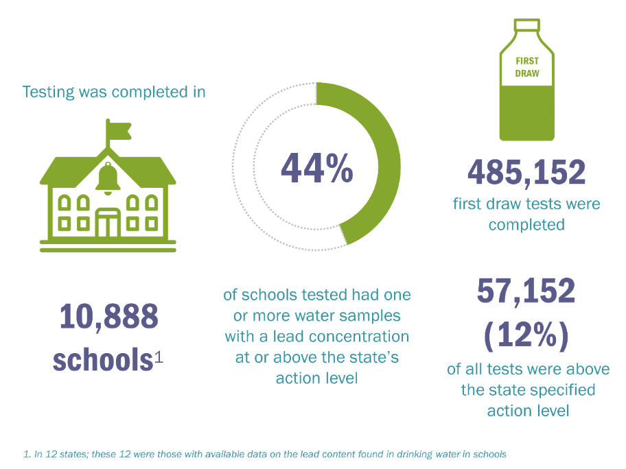 Testing was completed in 10,888 schools (in 12 states; these 12 were those with available data on the lead content found in drinking water in schools). 44 percent of schools tested had one or more water samples with a lead concentration at or above the state's action level. 485,152 first draw tests were completed. 57,152, or 12 percent, of all tests were above the state-specified action level.