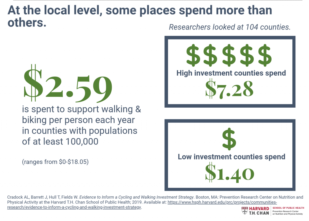 At the local level, some places spend more than others on biking and walking.